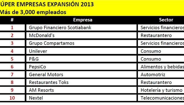General Motors de México en el Top 10 de las Súper Empresas Expansión 2013