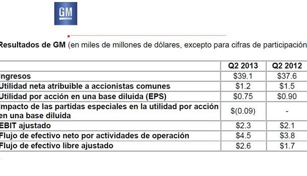 GM reporta utilidad neta de 1.2 mil millones de dólares en el segundo trimestre de 2013