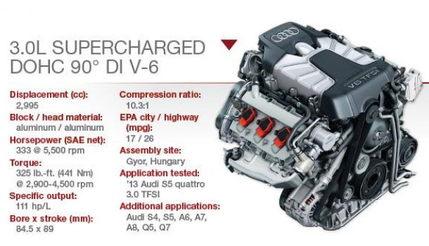 #MiércolesDeMotor –  3.0L TFSI Supercharged DOHC V-6