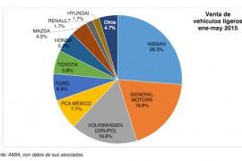 Avanzó 15.6% venta de vehículos cero kilómetros en mayo