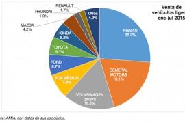 Crece 16.1% venta de automotores nuevos en México en julio