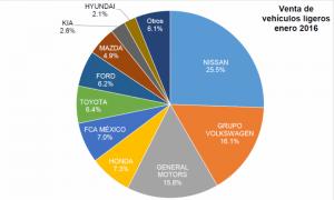Avanzó 15.4% colocación de vehículos nuevos en enero