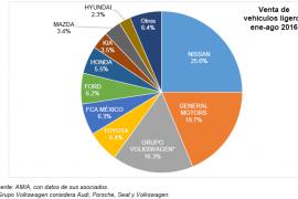 Crecimientos de 19.6 y 18.5% en agosto de automotores nuevos en México