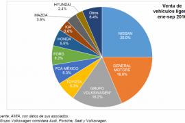 Alcanzan 18% ventas de vehículos cero kilómetros en septiembre y su acumulado en México