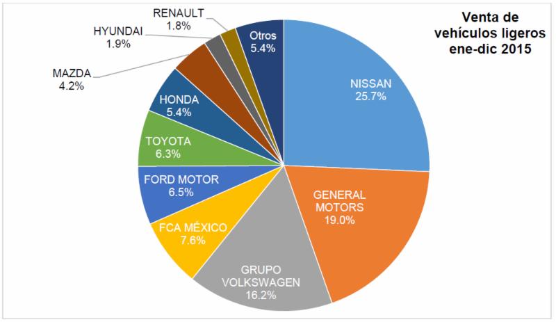 Aumentó 20.6% comercio de vehículos nuevos en diciembre de 2015
