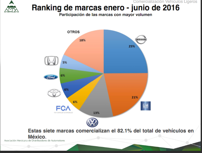 Incremento de 23.4% en financiamiento automotriz a mayo de 2016