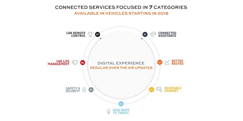 Alliance Connected Cloud, un paso más de la alianza Renault-Nissan-Mitsubishi