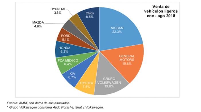 Ventas totales agosto 2018, industria automotriz mexicana