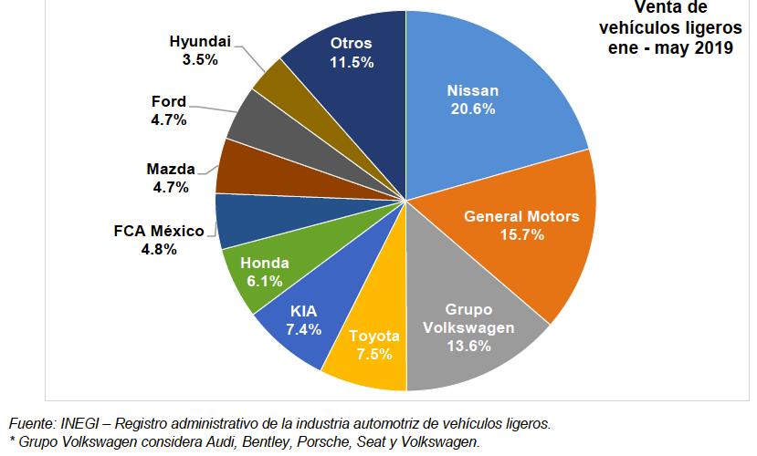 Cae 11.3% venta de vehículos en mayo