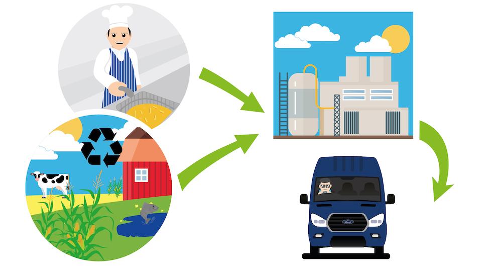 La nueva Ford Transit se mueve ¡con aceite de cocina!