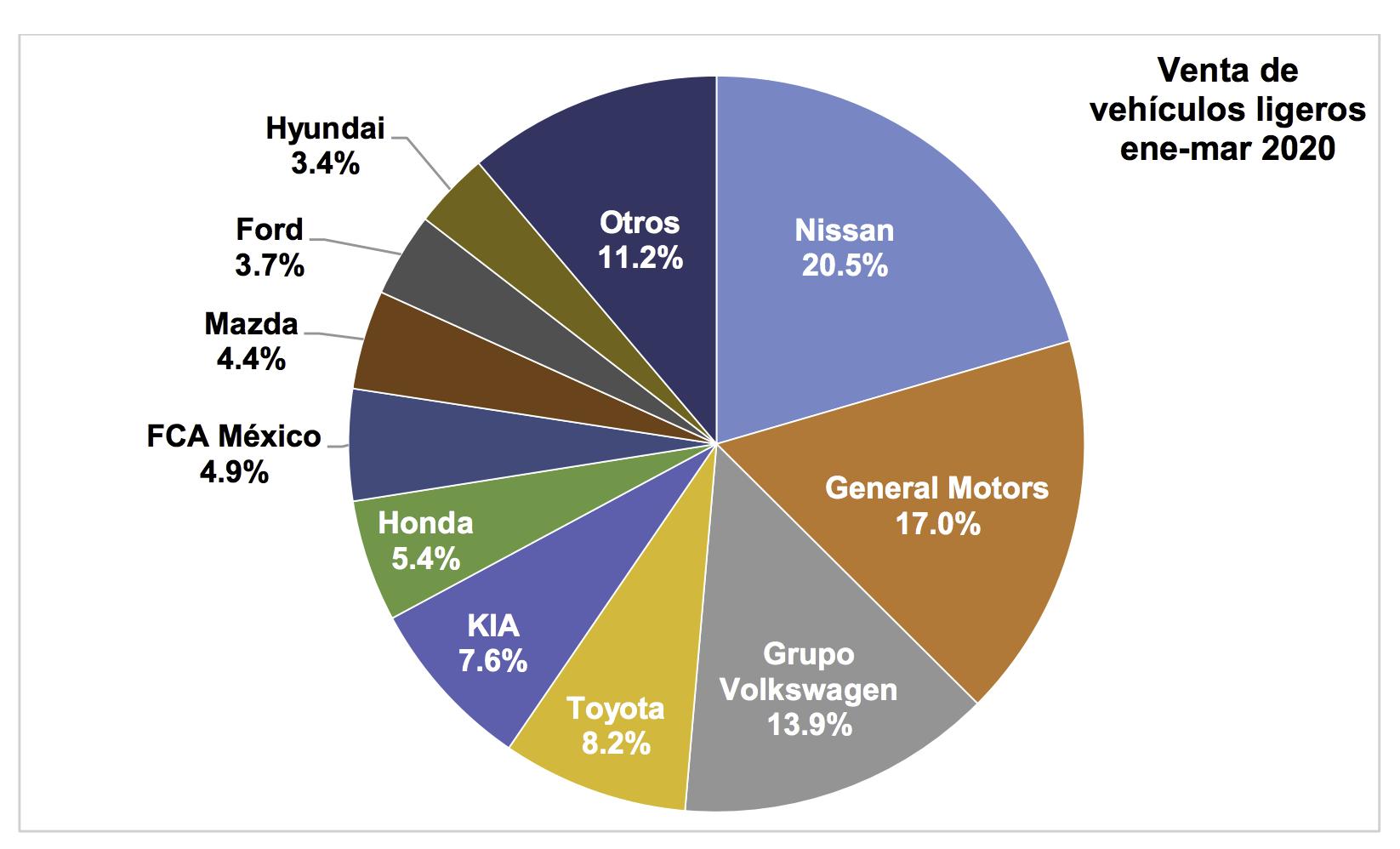Caen 25% las ventas de autos en México1