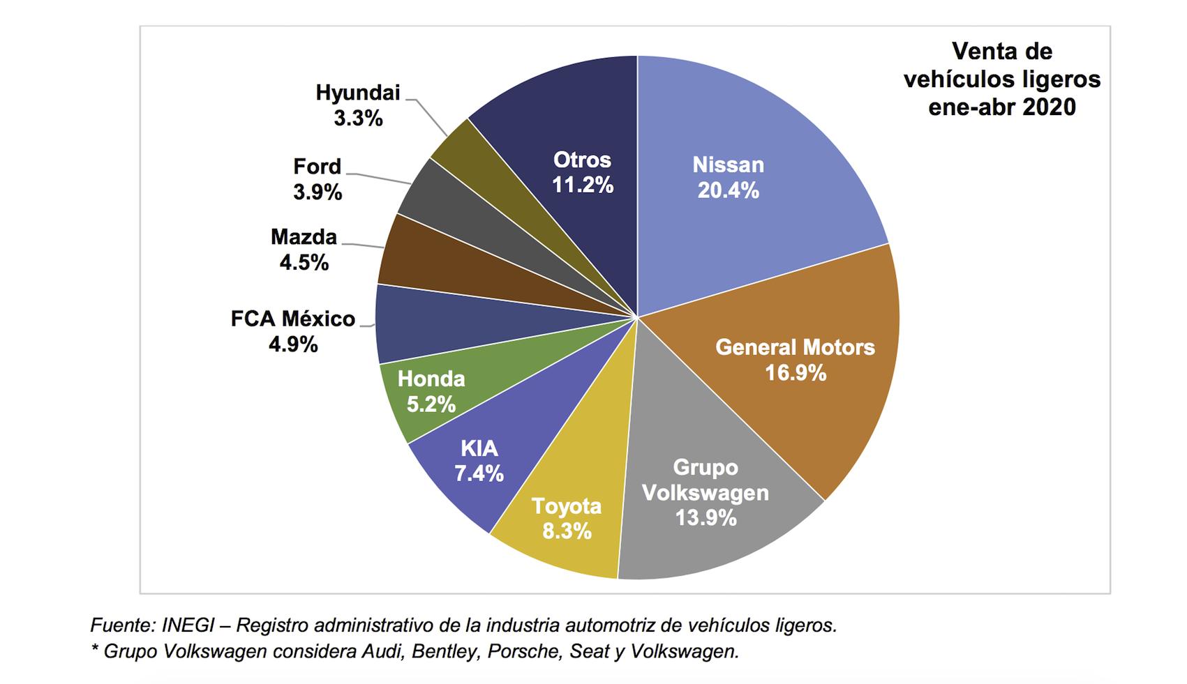 Con todo y pandemia hubo venta de autos en Abril 2020