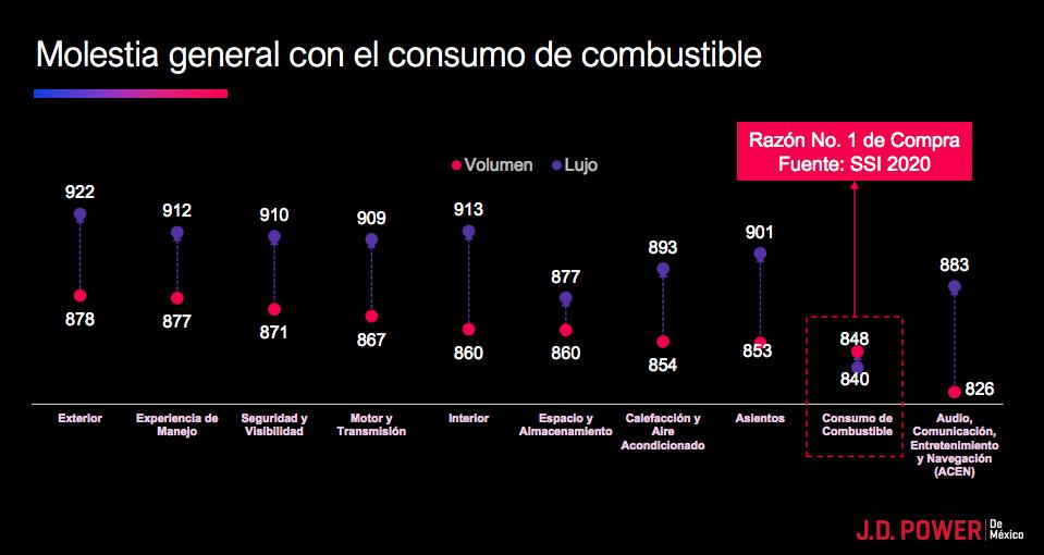 Consumo de combustible, principal factor de insatisfacción, J.D. Power