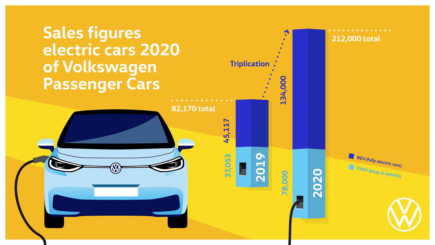 Volkswagen triplicó la venta de eléctricos en 2020