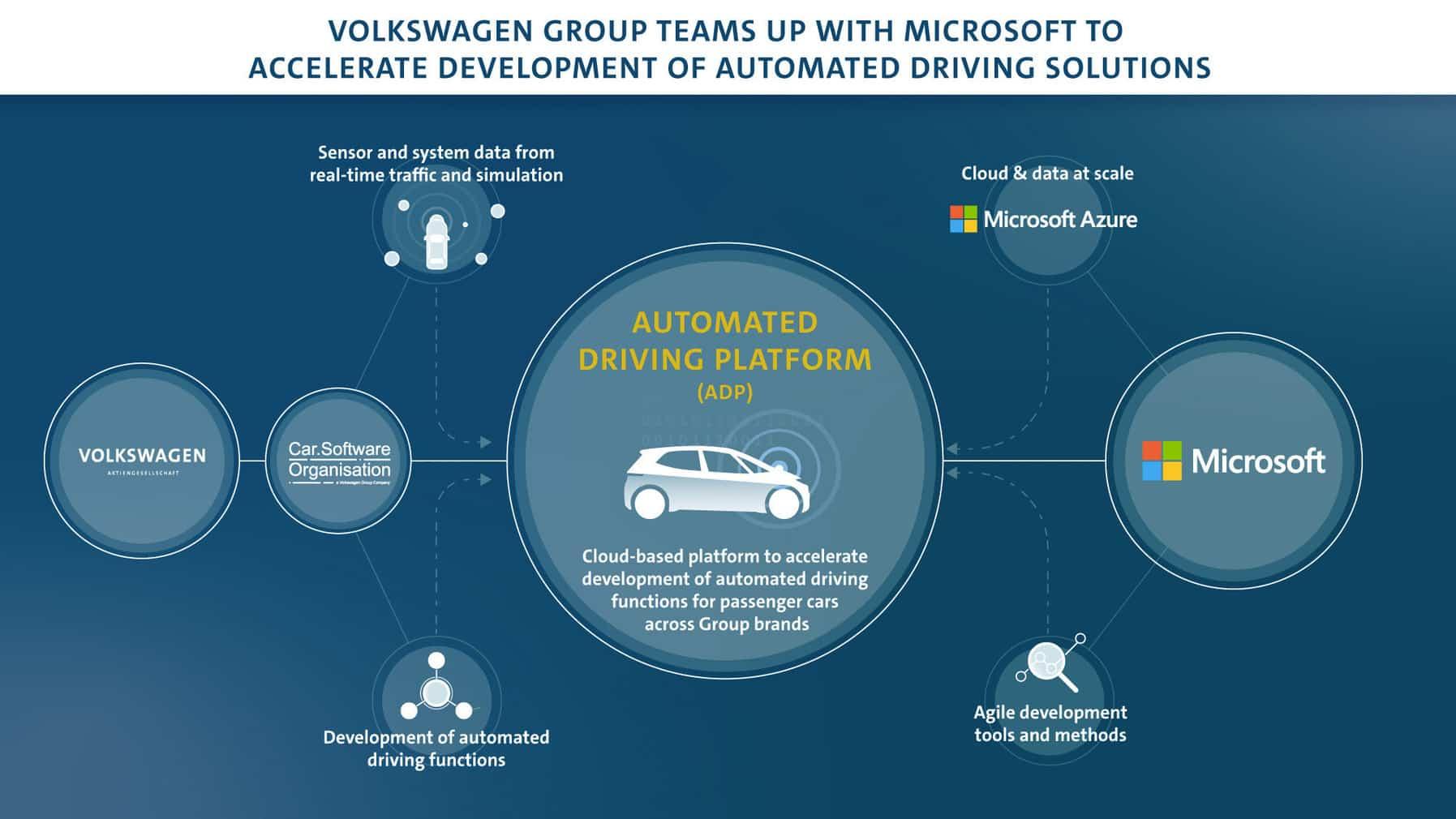 Volkswagen se asocia con Microsoft para acelerar el desarrollo de la conducción autónoma