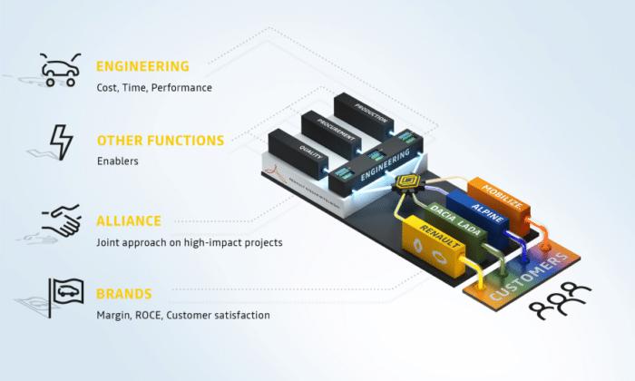 Puntos claves de la estrategia de Grupo Renault en 2021